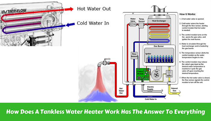 how does a tankless water heater work details guide